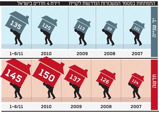 התפתחות במספר המשכורות הנדרשות לקניית דירת ארבעה חדרים בישראל